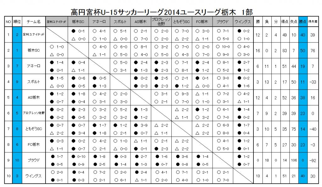 2014leag_kouki_saisyu.fw