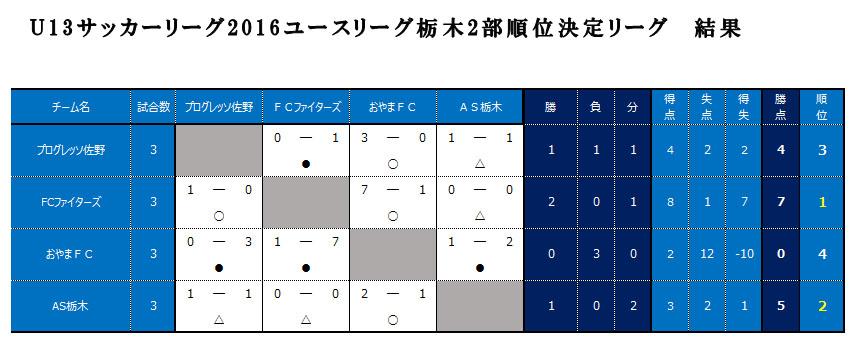 u-13-2決定